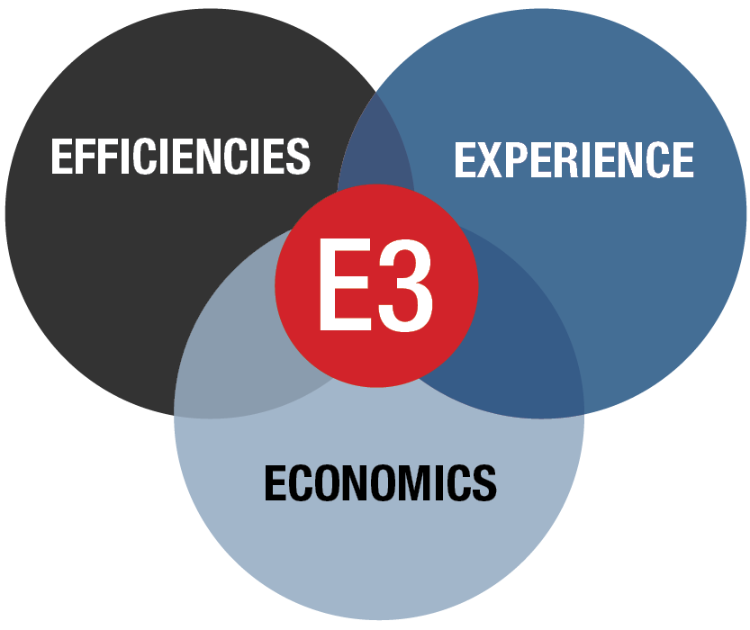Combining experience, efficiencies and economics (E3) enables us to provide a ready resource for the intellectual property questions, issues and challenges that arise throughout your day-to-day operations.
